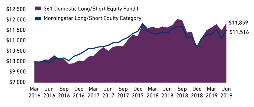 361 Domestic Long Short Equity Growth of 10,000 Investment