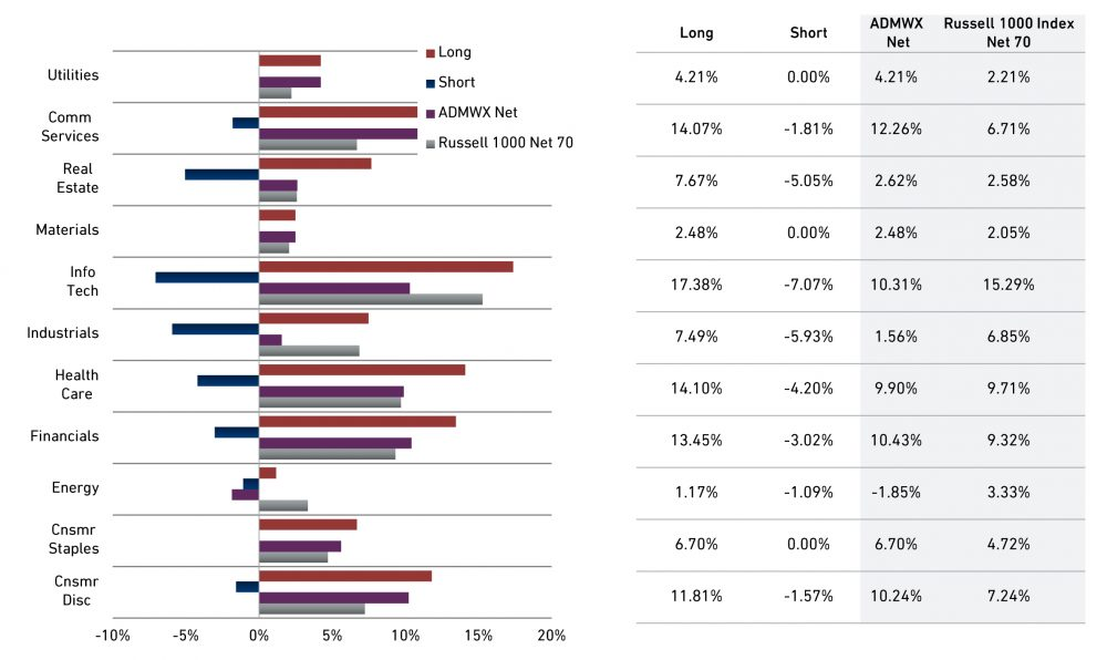 Domestic Long/Short Equity Sector Exposure Class Y