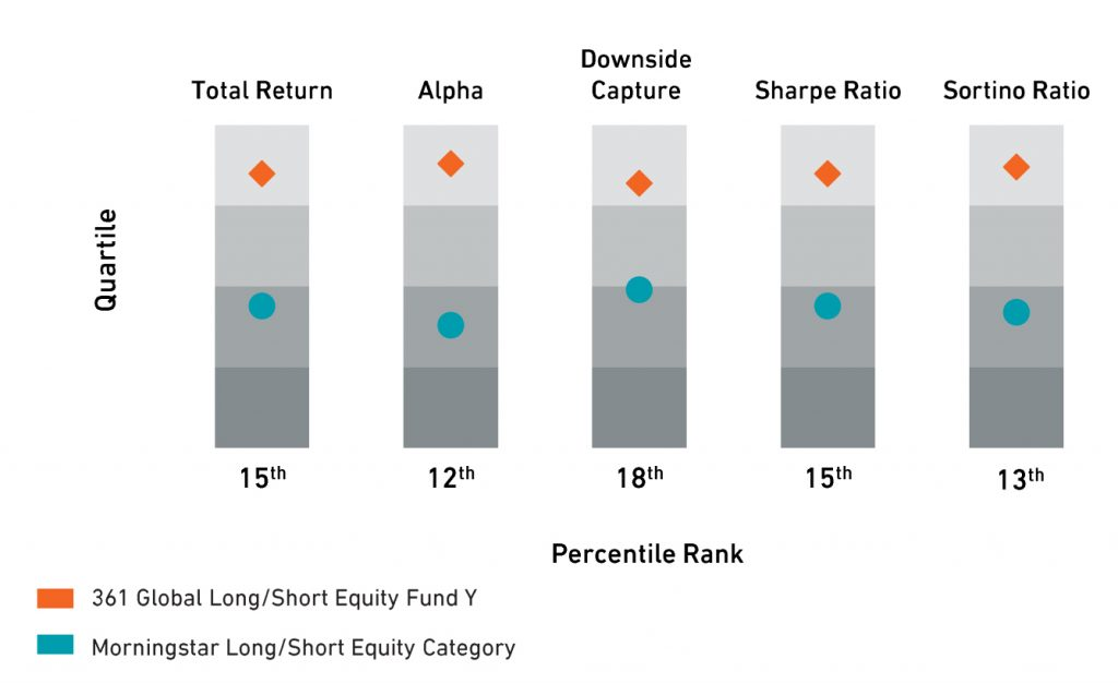 Global Long/Short Equity Portfolio Statistics - Class Y