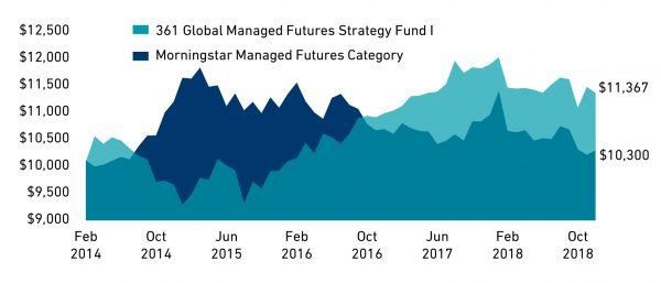 361 Global Managed Futures Growth of 10,000