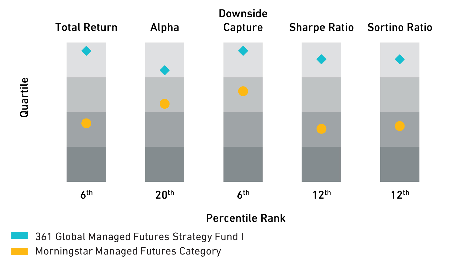 Global Managed Futures Strategy Fund Portfolio Statistics Percentile Rankings