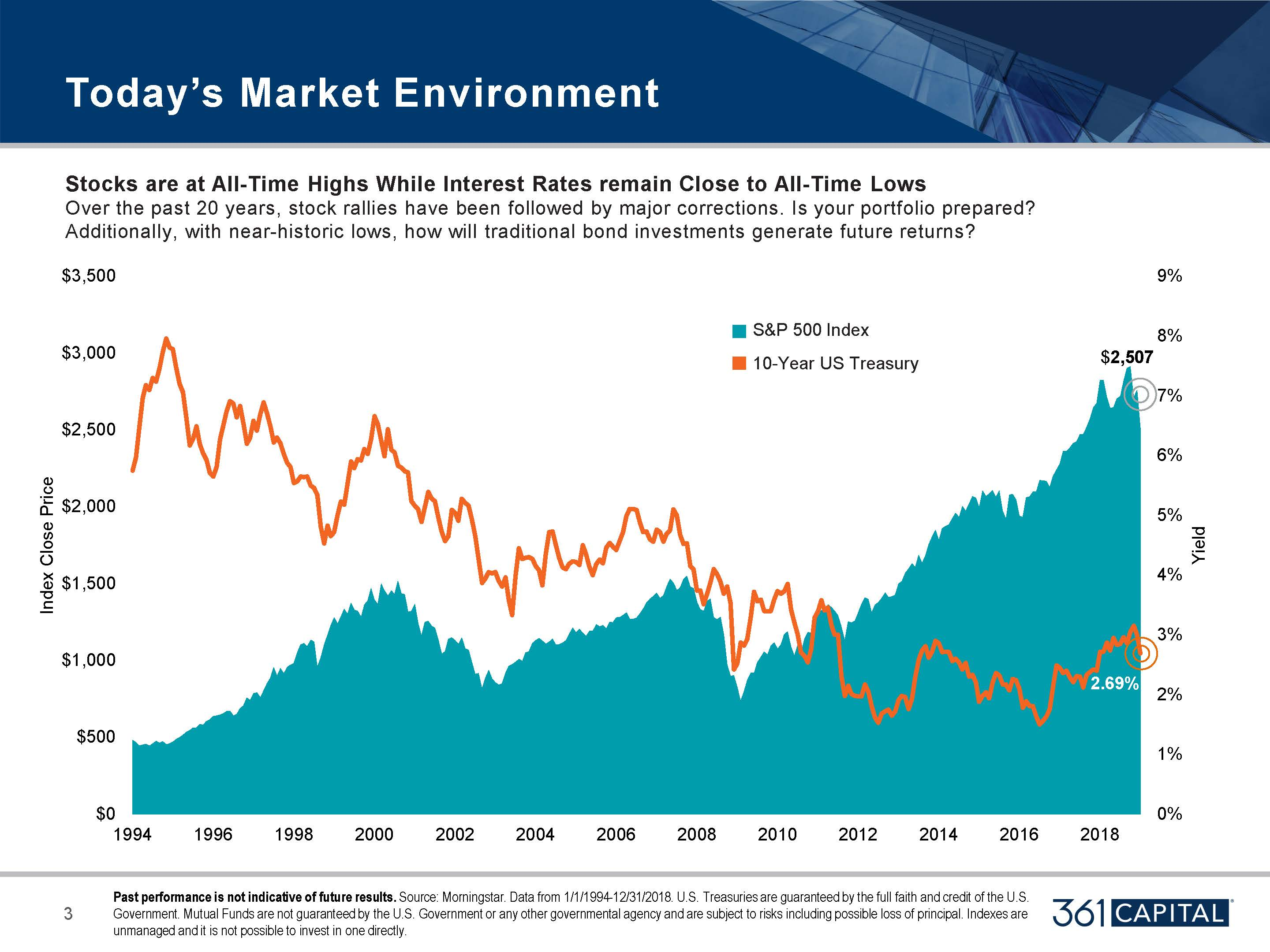 Stocks are at all time highs while interest rates remain close to all time lows