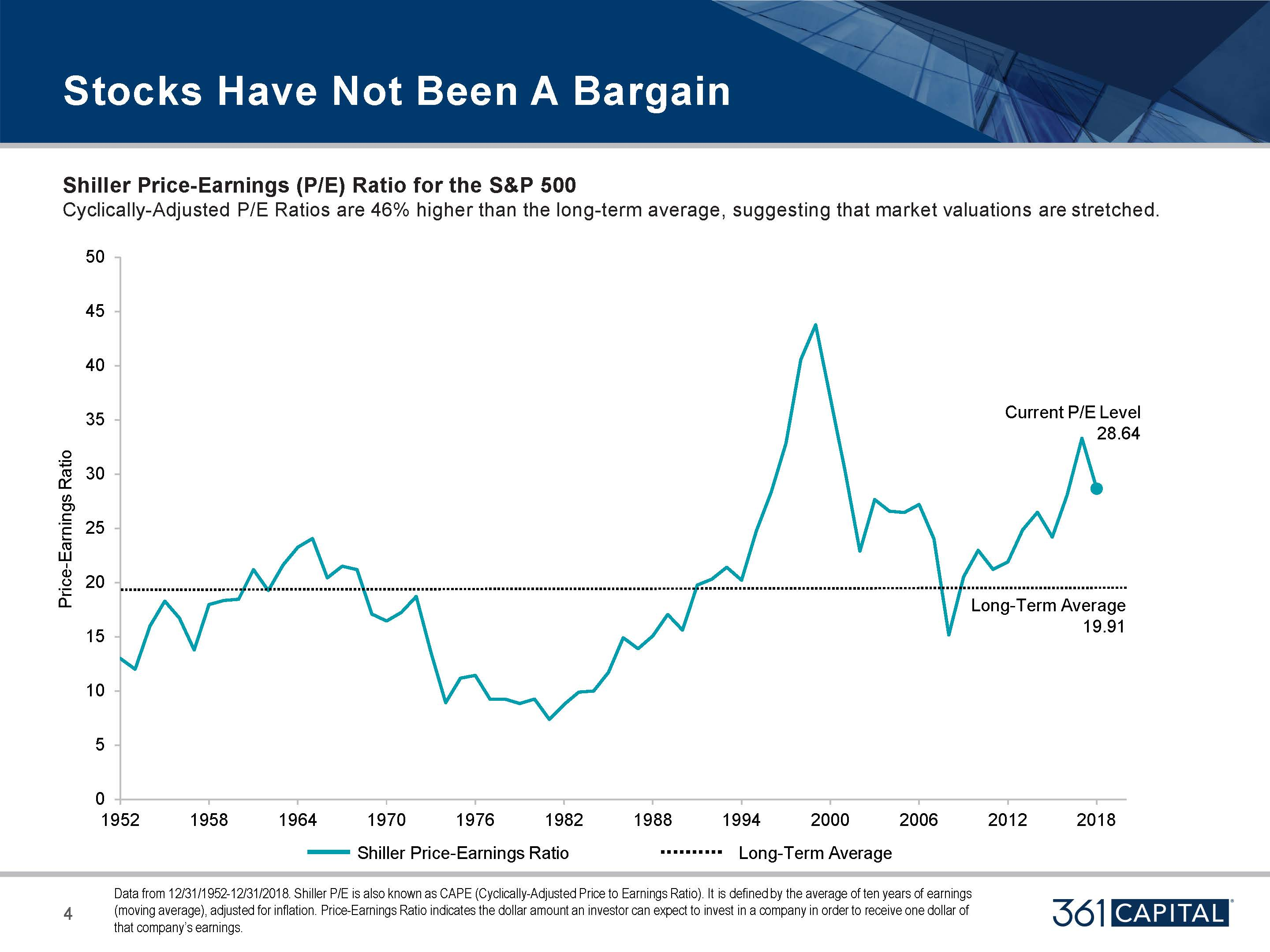 Shiller Price Earnings Ratio for the SP 500