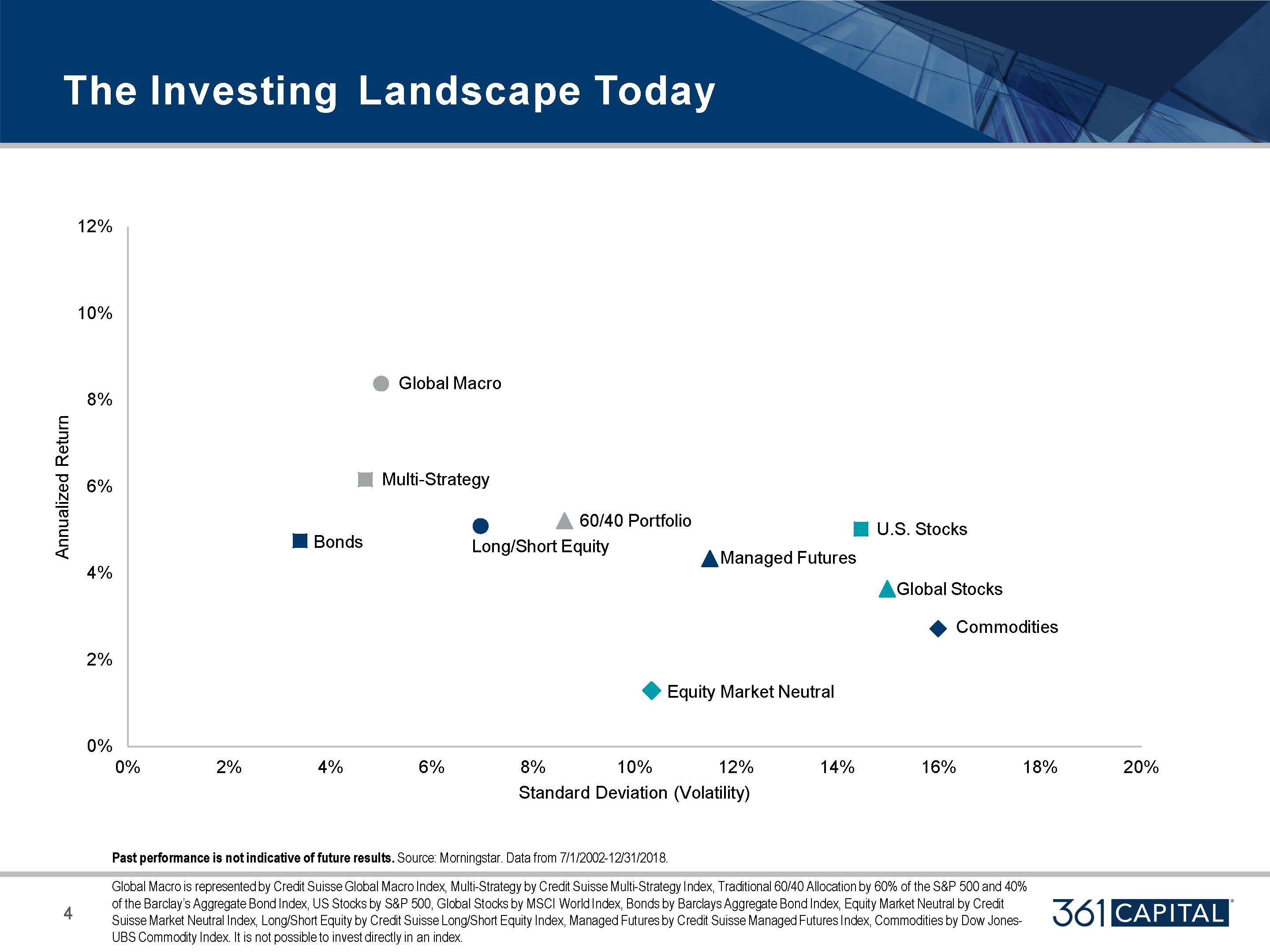 The investing landscape today