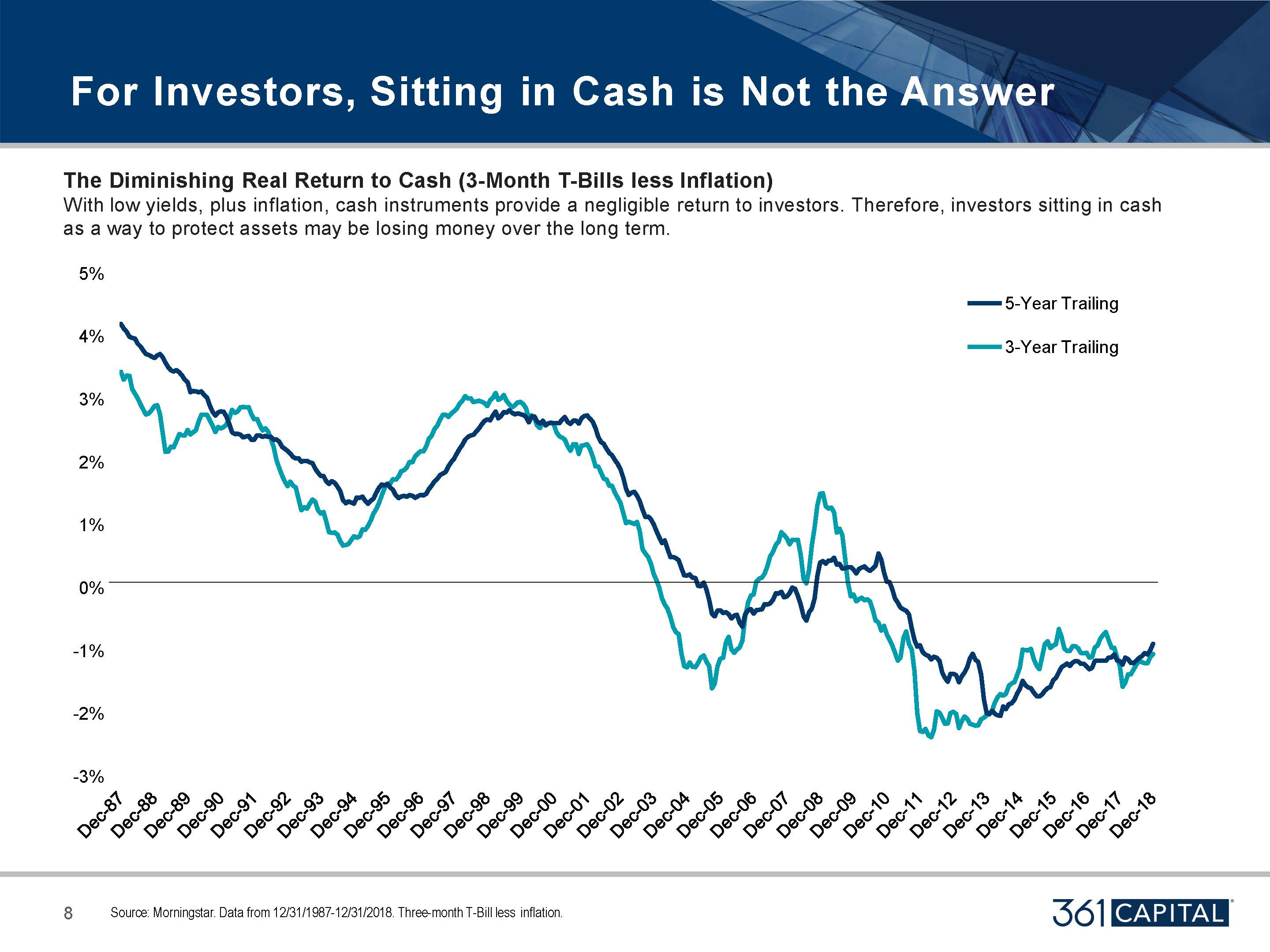 The Diminishing real return to cash (3-Month T-Bills Inflation)