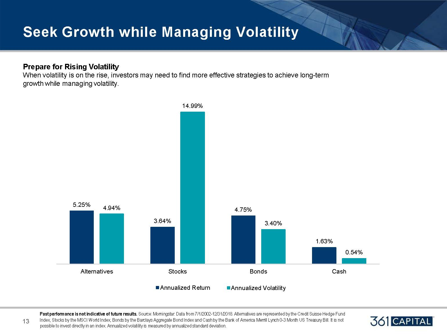 Prepare for Rising Volatility - When Volatility is on the rise, investors may need to fund more strategies to achieve long-term growth while managing volatility