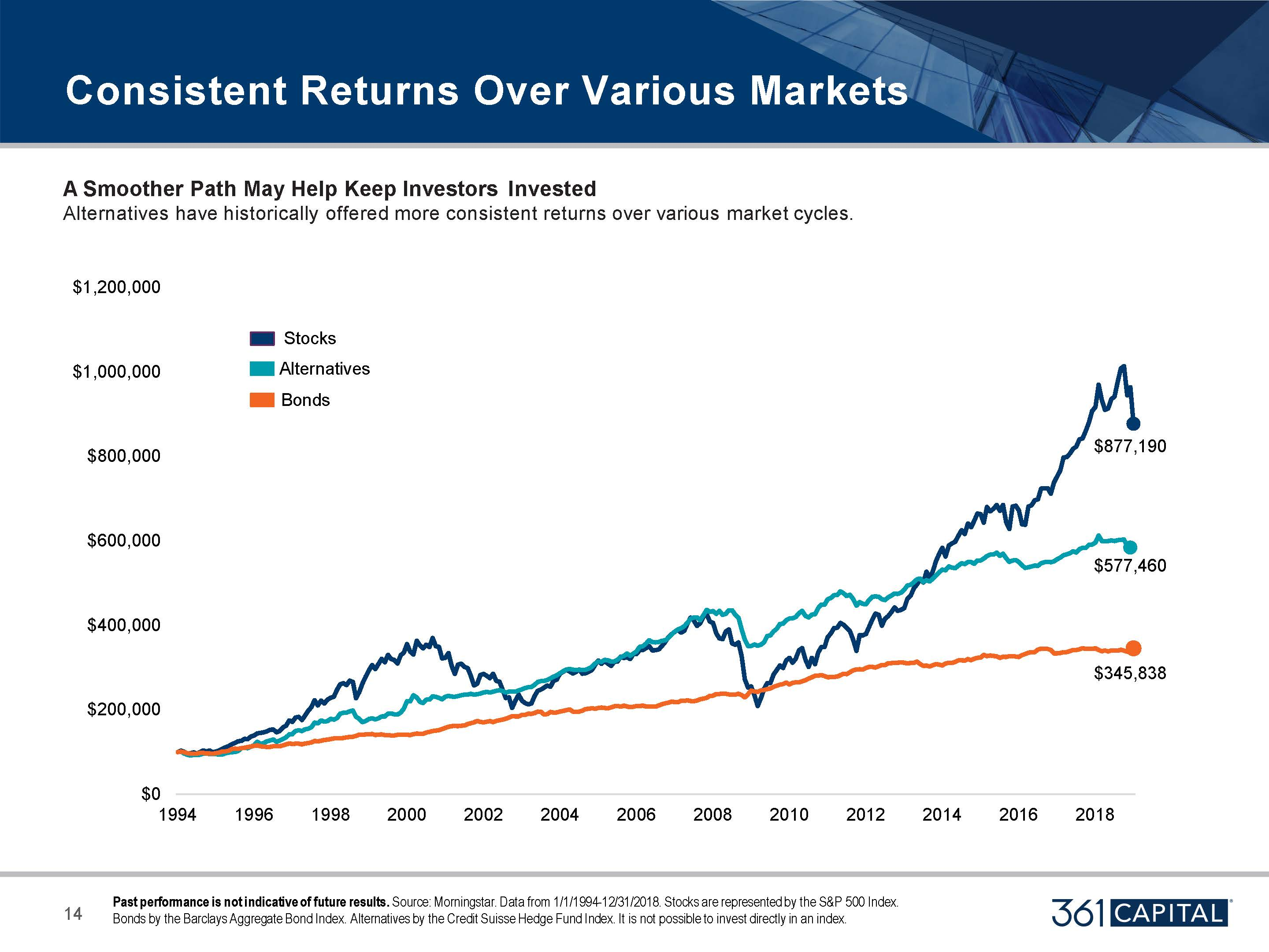 Consistent Returns Over Various Markets: Stocks, Alternatives, Bonds