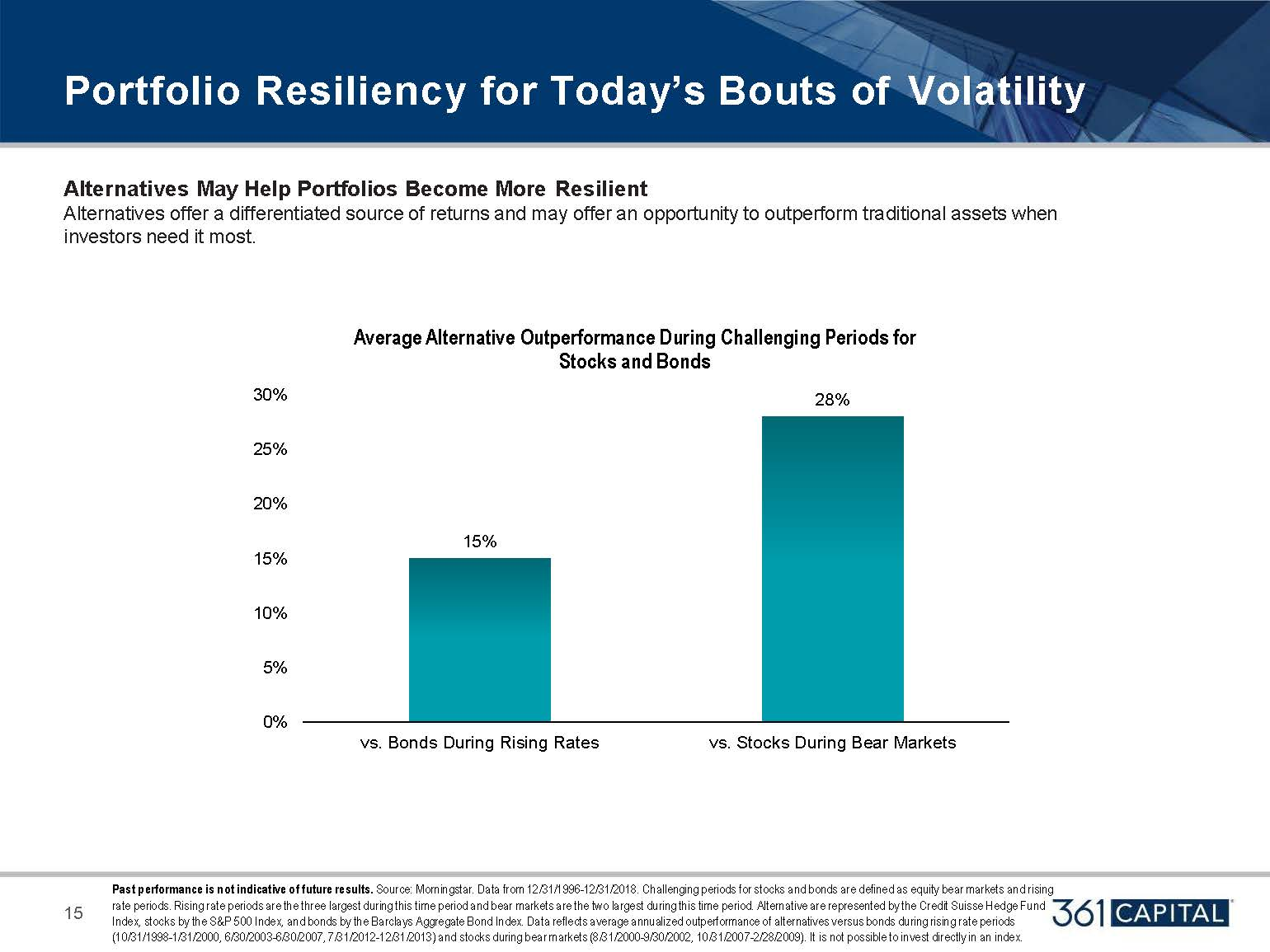 Alternatives may help portfolios become more resilient