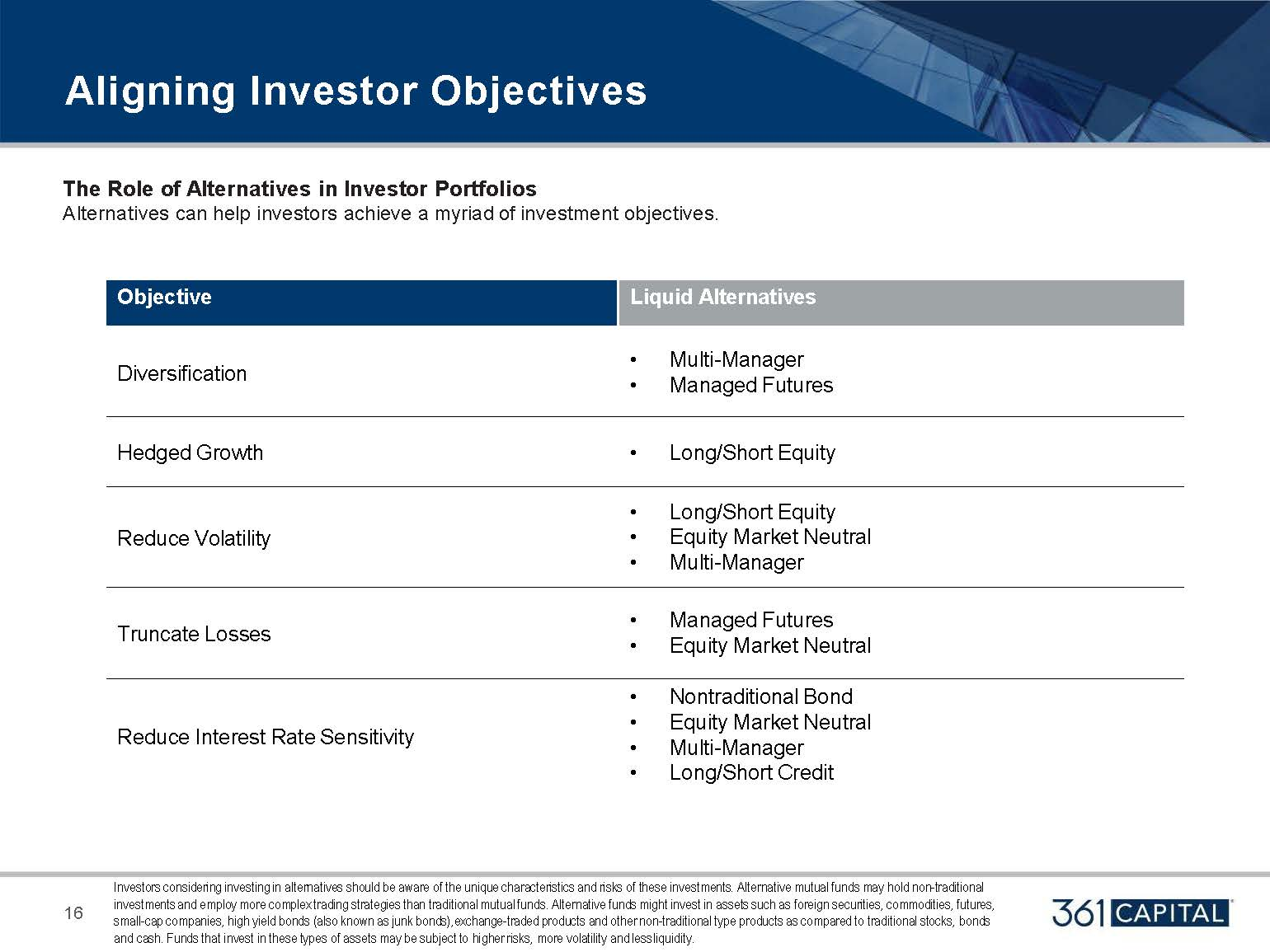 The Role of Alternatives in Investor Portfolios