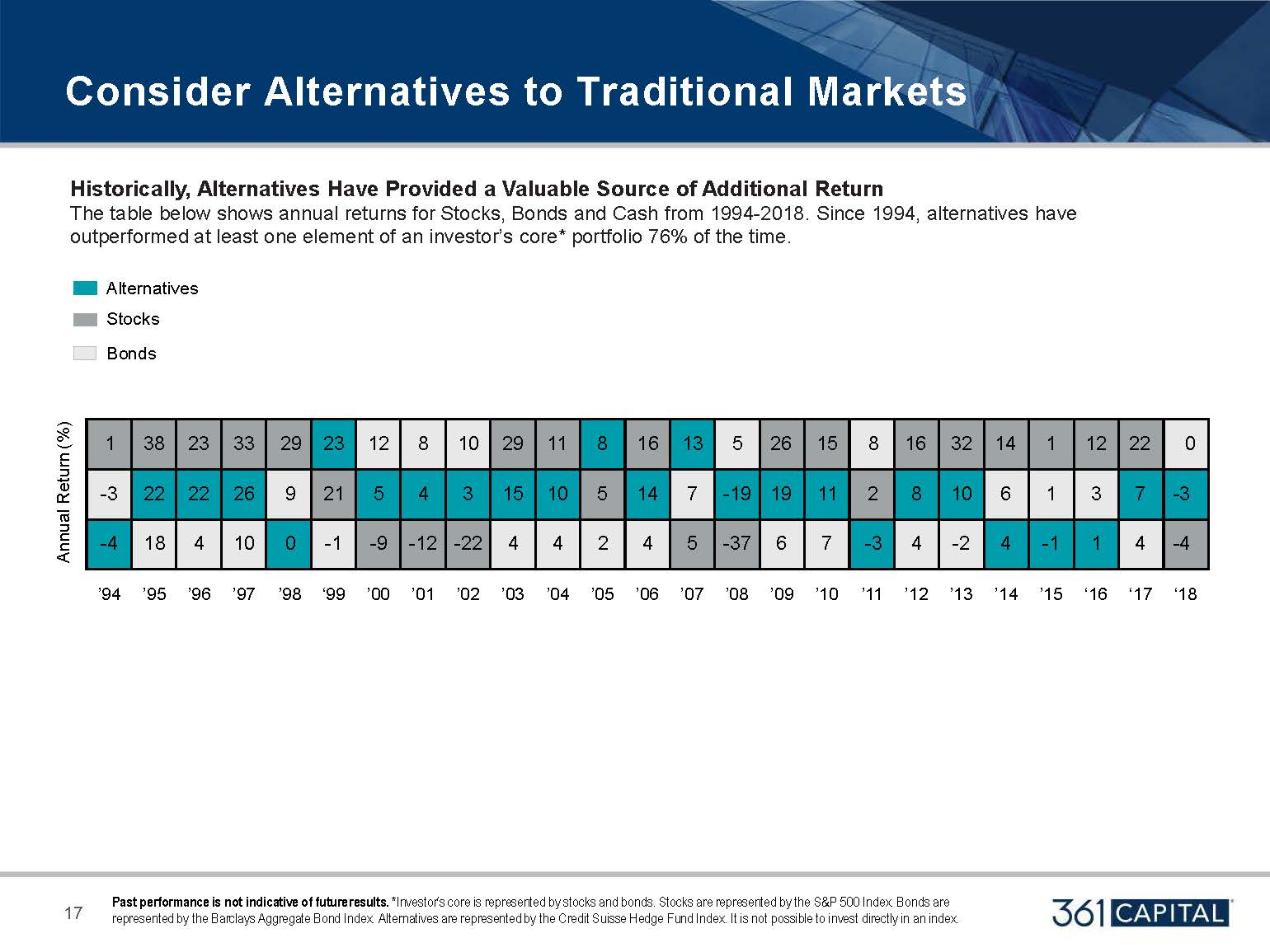 Historically, Alternatives have provided a valuable source of additional return