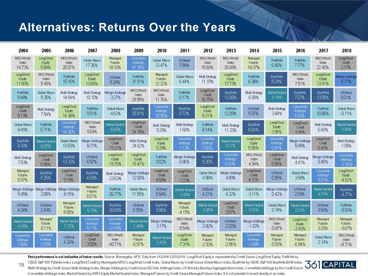 Alternatives Returns Over the Years