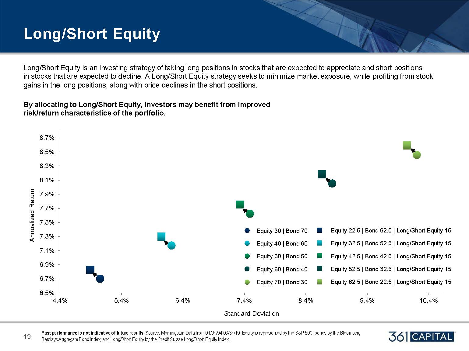 Long/Short Equity is an investing strategy of taking long positions in stocks that are expect to appreciate and short position in stock that are expected to decline