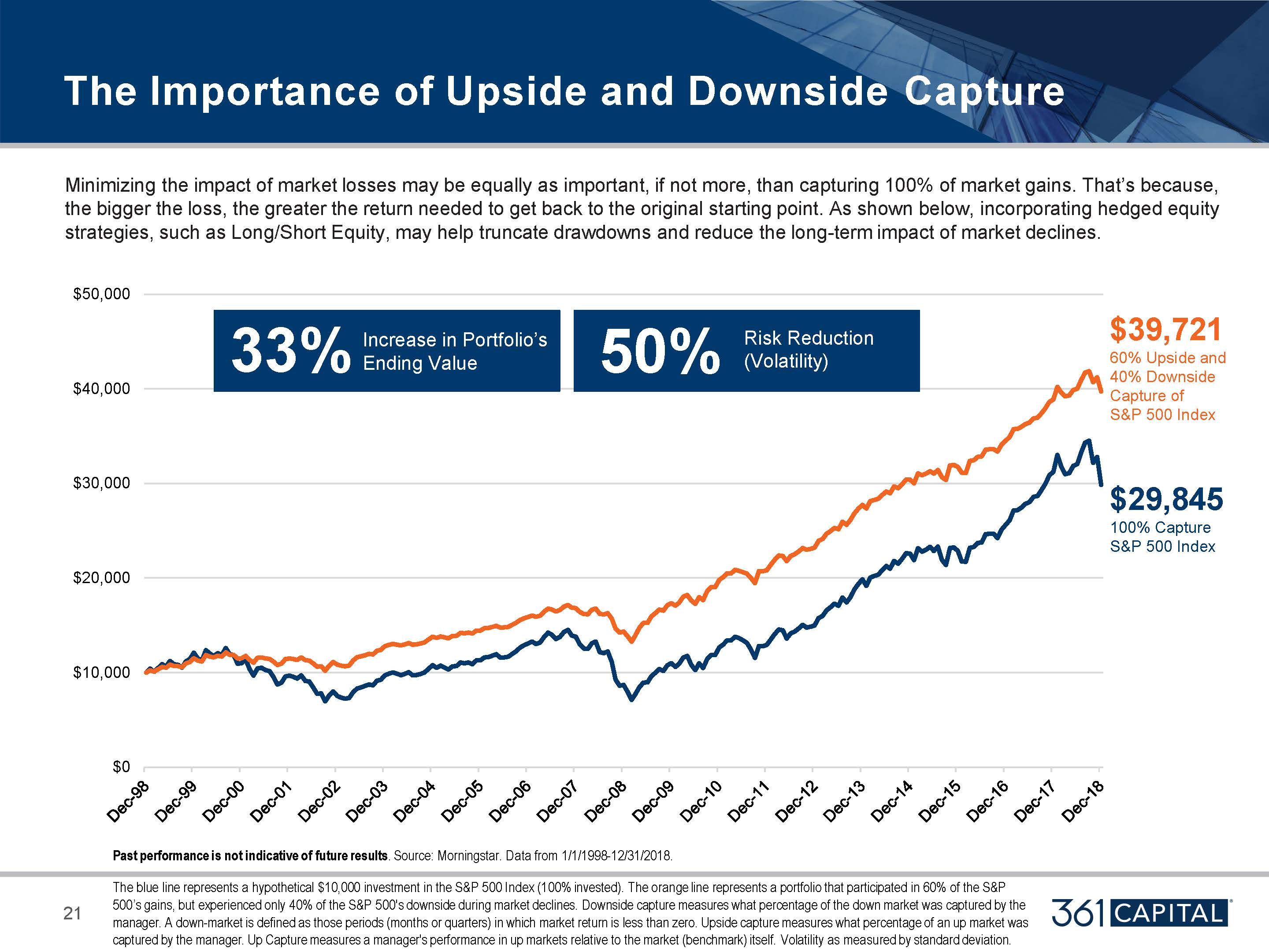 Minimizing the impact or market losses may be equally as important, if not more, than capturing 100% of market gains
