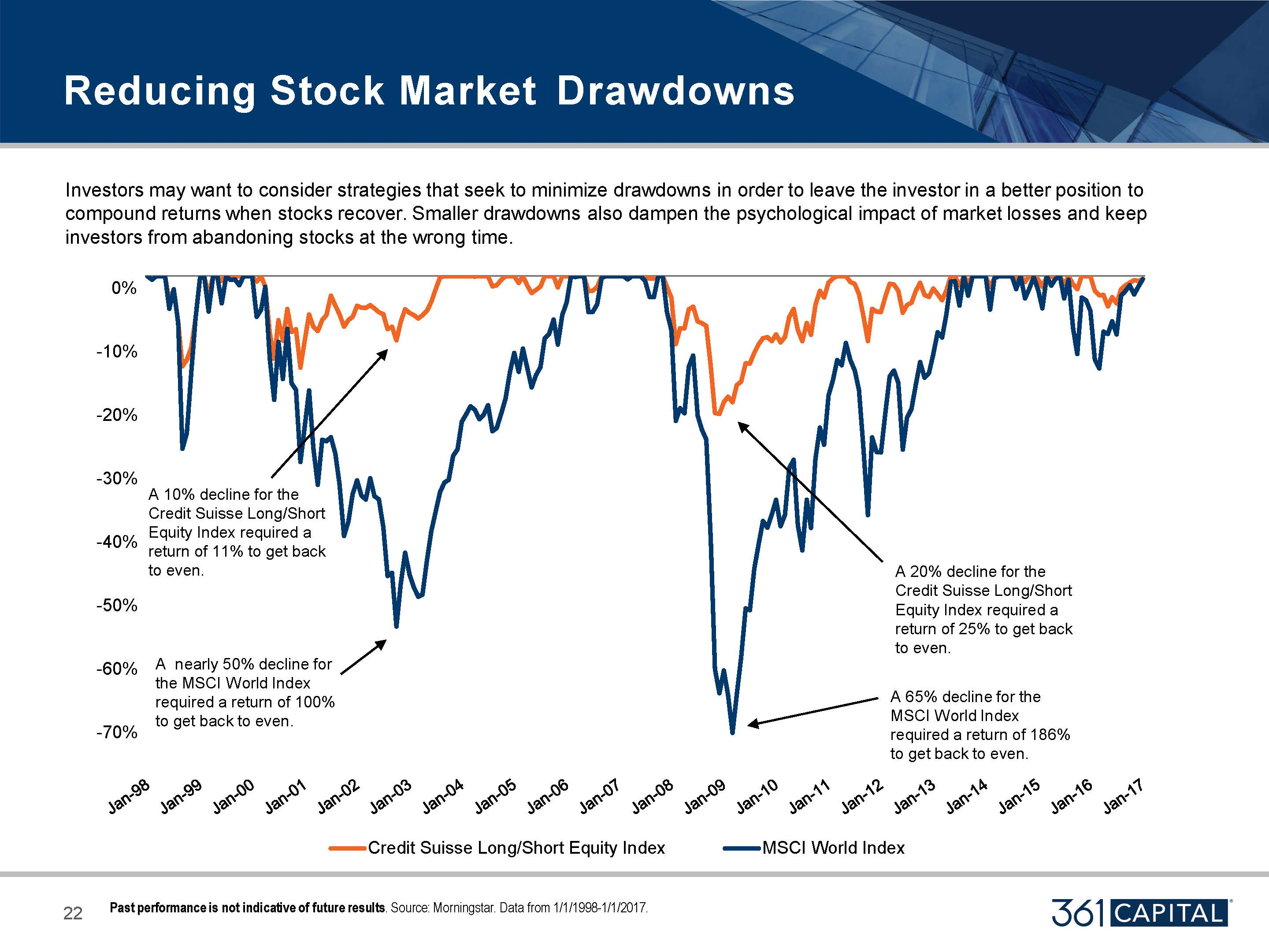 Investors may want to consider strategies that seek to minimize drawdowns in order to leave the investor in a better position to compound returns when stocks recover