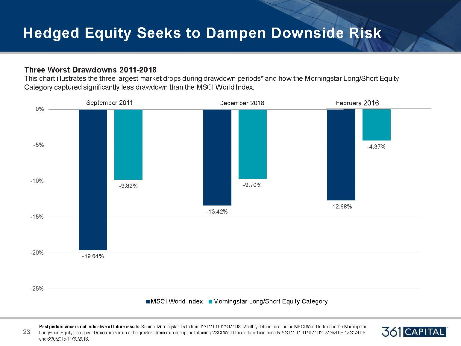 Three Worst Drawdown from 2011-2018