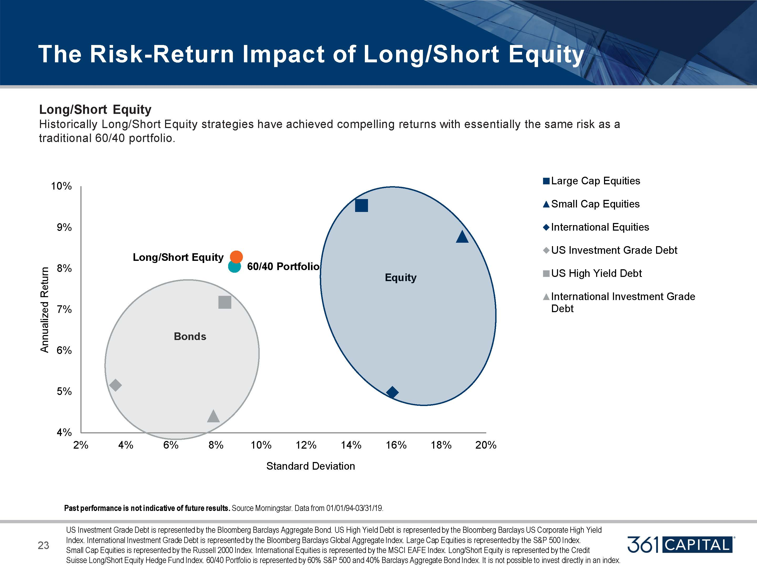 The Risk-Return Impact of Long Short Equity - Historically Long/Short Equity strategies have achieved compelling returns with essentially the same risk as a traditional 60/40 portfolio