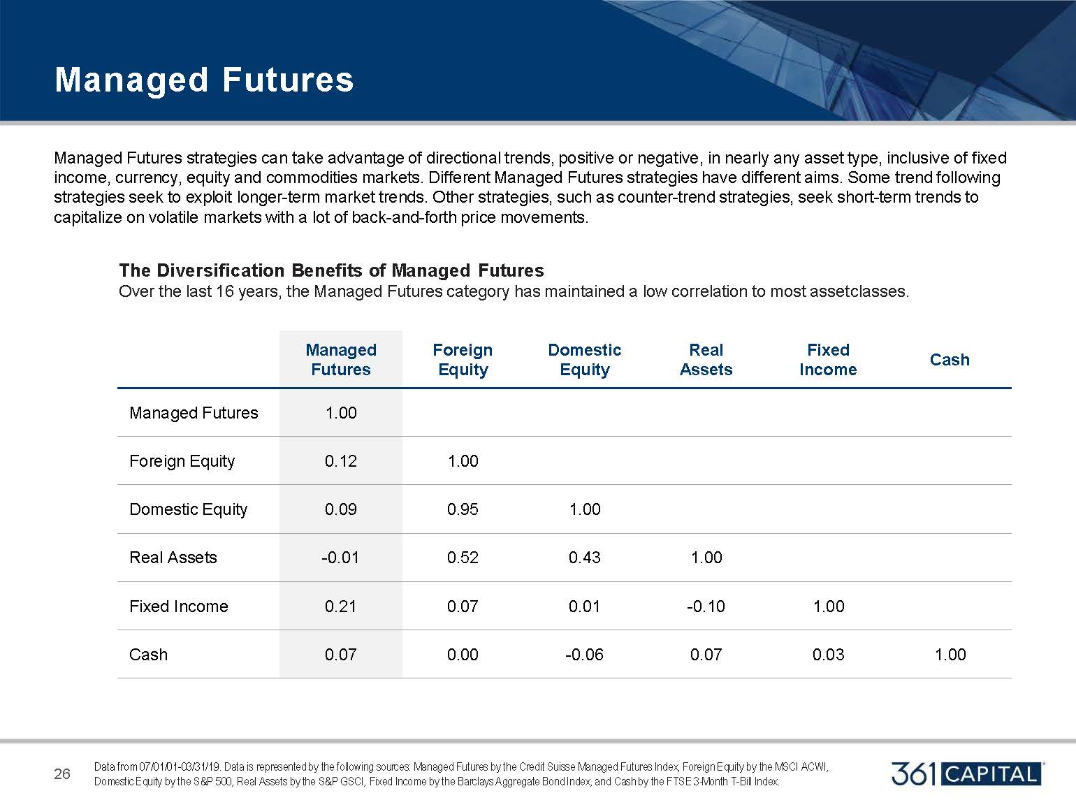 Managed Futures strategies can take advantage of directional trends, positive or negative, in nearly any asset type, inclusive of fixed income, currency, equity and commodities markets