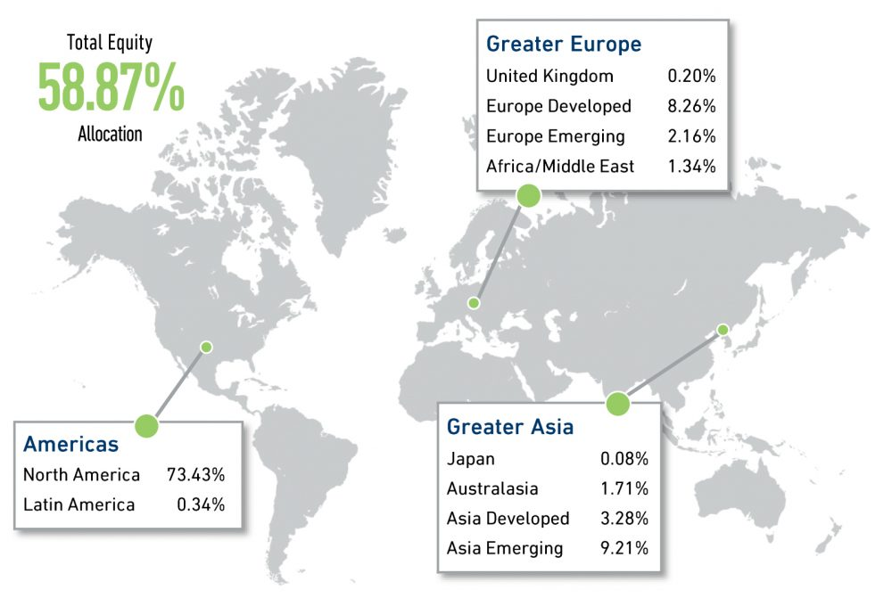Macro Opportunity Equity Region Breakdown