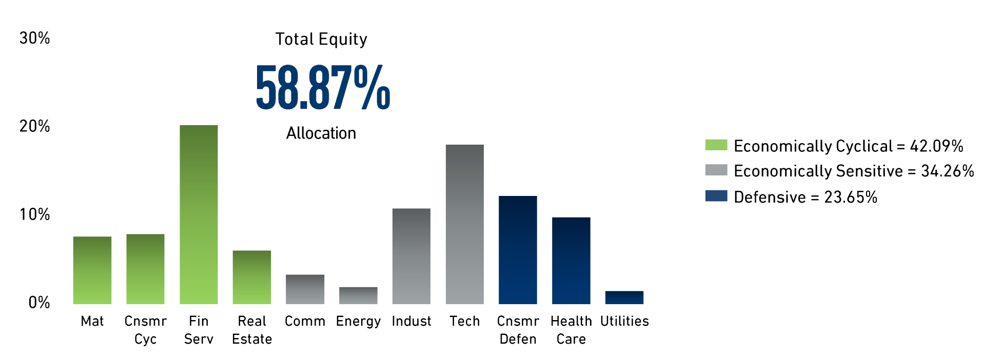 Macro Opportunity Equity Sector Allocations