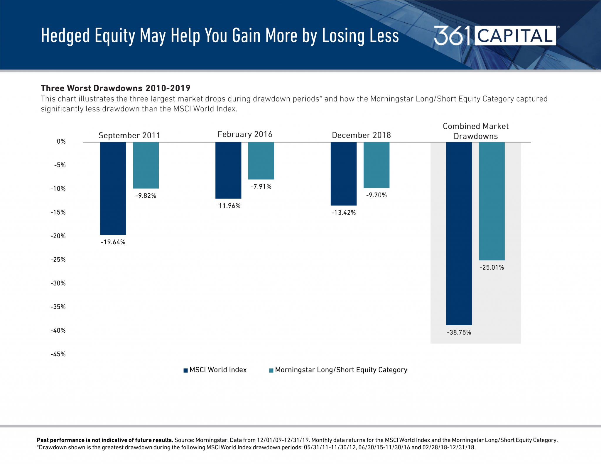 This chart illustrates the three largest market drops during the drawdown periods and how the Morningstar Long Short Equity Category captured significantly less drawdown than the MSCI World Index