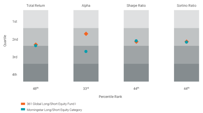 AGAZX 01/01/15-06/30/21 Morningstar rankings are based on a fund's average annual total return relative to the funds in the same category and includes the reinvestment of dividends and capital gains. Rankings shown are for Class I shares and may be lower for Investor shares due to higher fees and expenses. The rankings may have been lower without the fee waiver in effect. The highest (or most favorable) percentile rank is 1 and the lowest (or least favorable) percentile rank is 100. The Fund was ranked 80% for the 1-year period, 84% for the 3-year period, 72% for the 5-year period and 48% since inception among 204, 190, 169 and 128 funds, respectively. Past performance does not guarantee future results. Dig deeper into the people, philosophy and process with Analytic Investors Podcast Recommendation Balancing in a Crisis Featuring Harin de Silva, CFA, Ph.D., Portfolio Manager to 361 Global Long/Short Equity Fund. View Now > Advisor Material