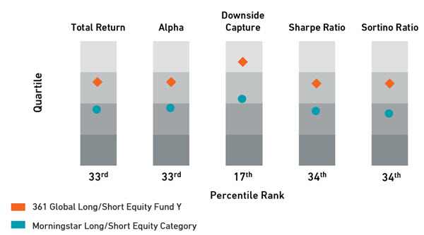 361 Global Long/Short Equity Fund Class Y Portfolio Performance Statistics