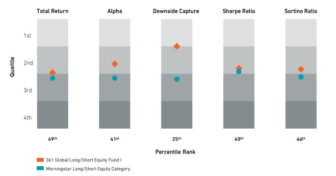 Seeking Alpha While Managing Risk Chart
