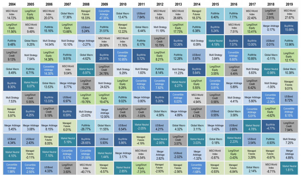 Alternatives: Returns Over the Years