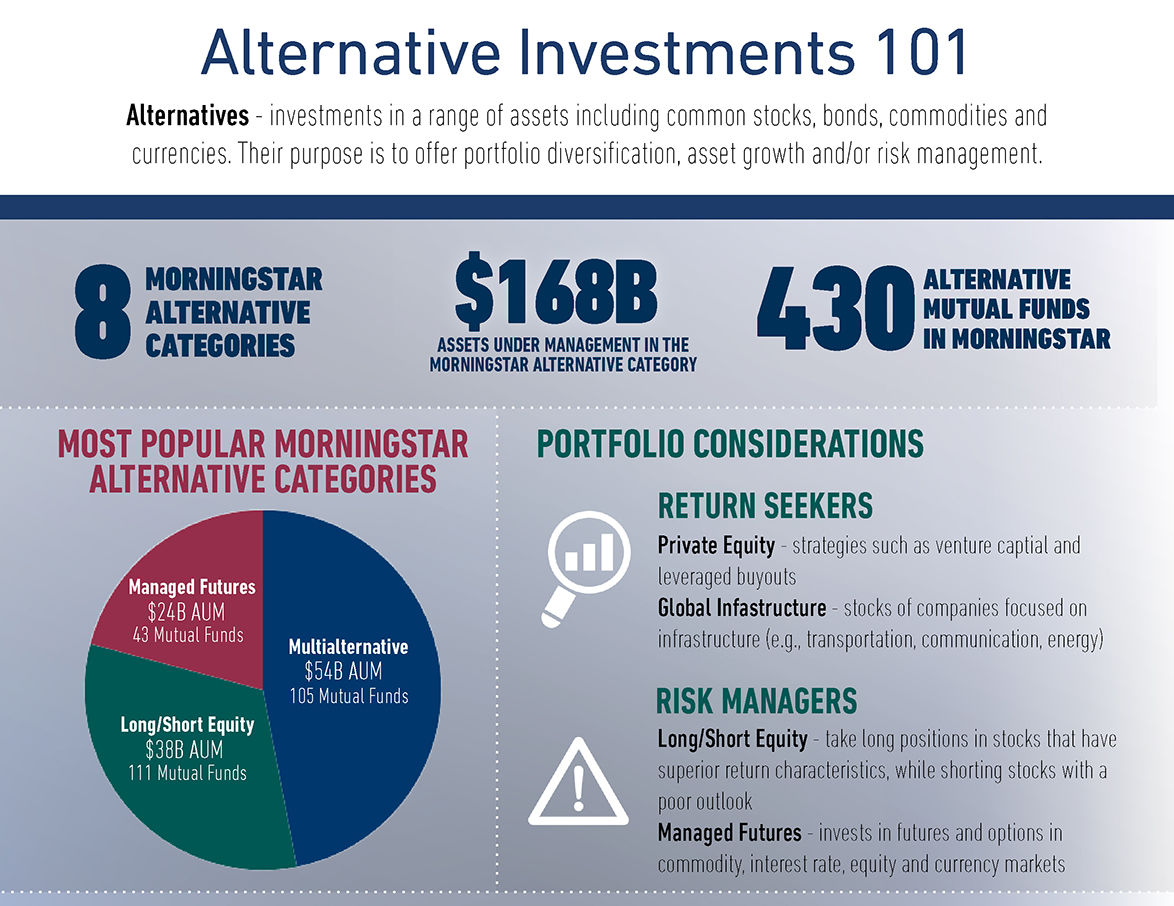 Alternative Investments 101