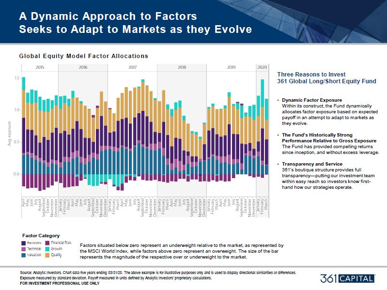 Dynamic Approach to Factors graphic