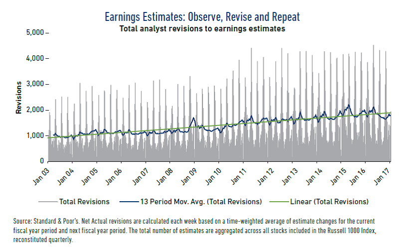 Earnings Estimates: Observe, Revise and Repeat graph