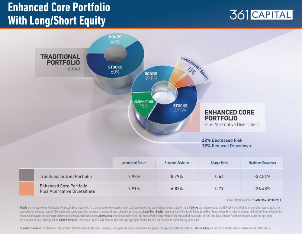 Enhanced Core Portfolio Long/Short Equity Alts