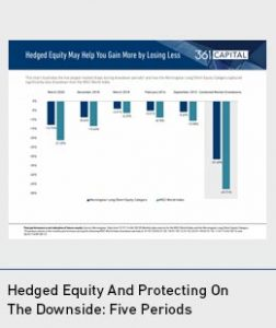 Hedged Equity Seeks to Mitigate Downside Risk