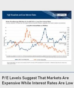High Valuations and Low Interest Rates
