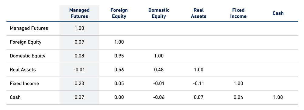 The Diversification Benefits of Managed Futures Correlation Chart
