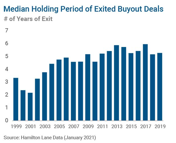 Median Holding Period of Exited Buyout Deals