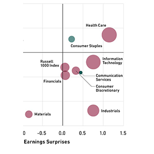 Companies Are Finding It Harder to Deliver Impressive Earnings | 361 Blog