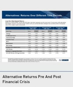 Alternative Returns Pre and Post Financial Crisis thumbnail