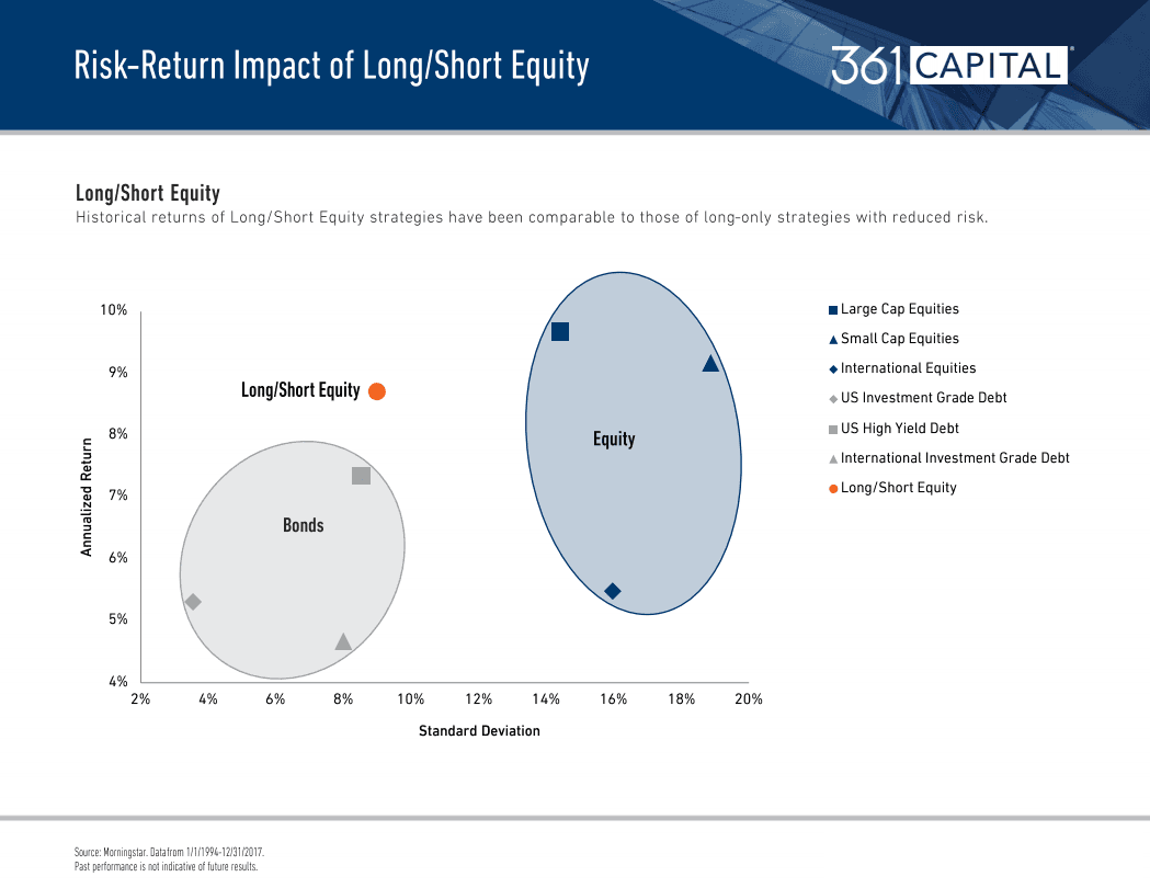 Risk Return Impact Long/Short Equity