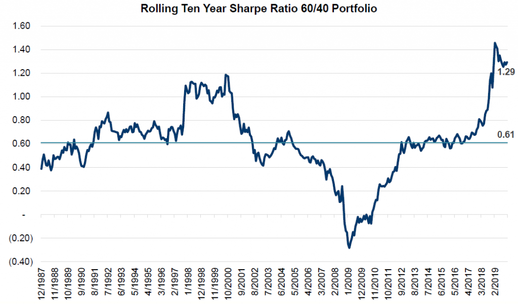 Chart: Rolling Ten Year Sharpe Ratio 60/40 Portfolio