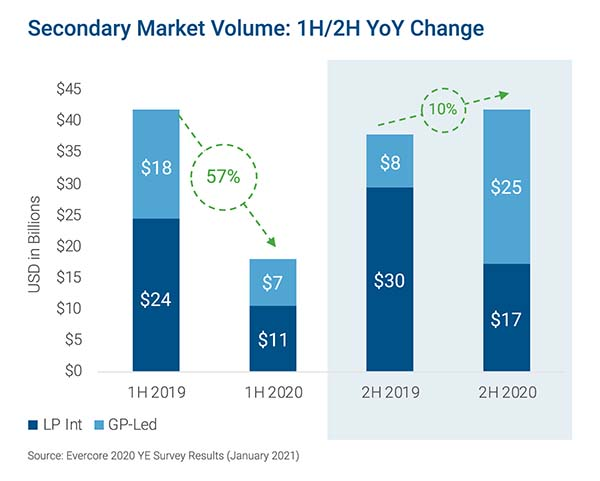Secondary Market Volume