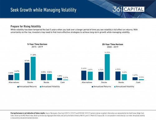 Seek Growth while Managing Volatility
