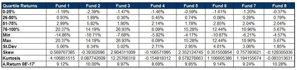 Small Cap Fund Comparison