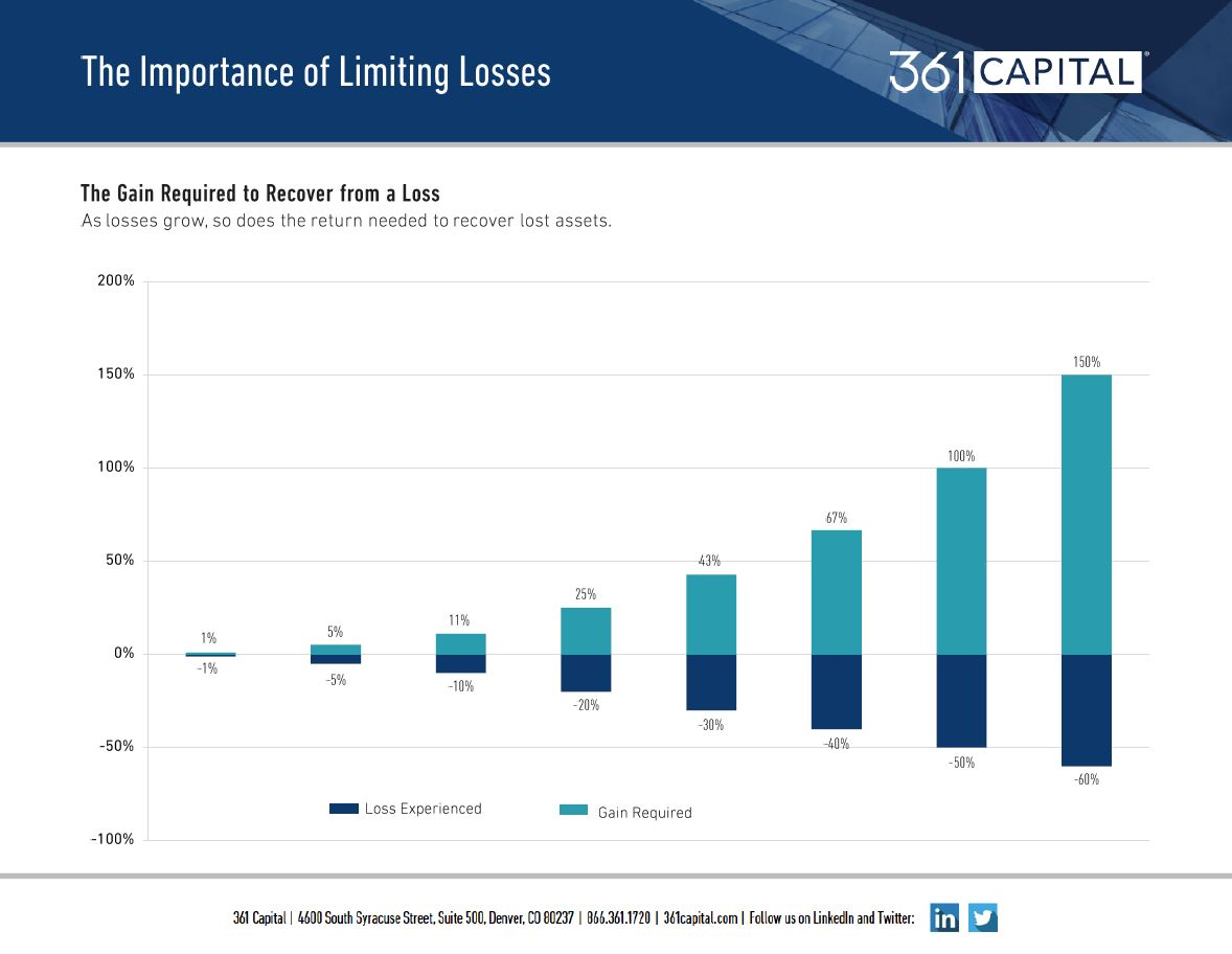 As losses grow so does the return needed to recover lost assets