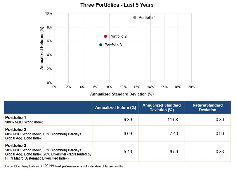 Three Portfolios - The Last 5 Years