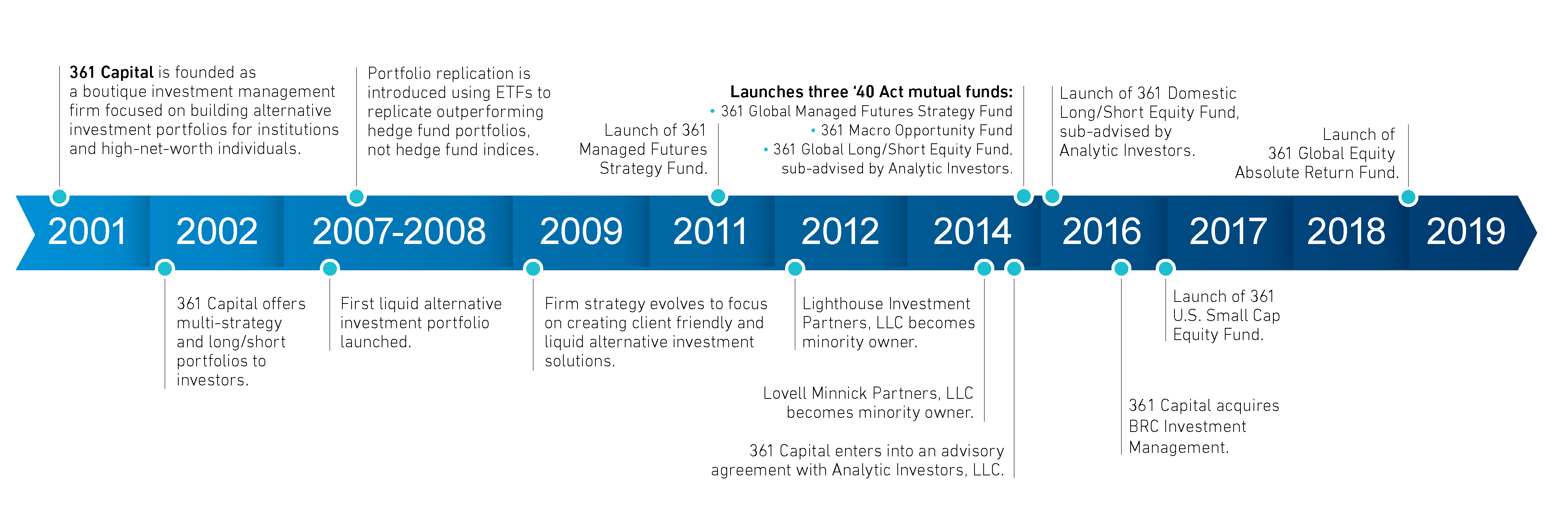 361 Capital Firm Timeline